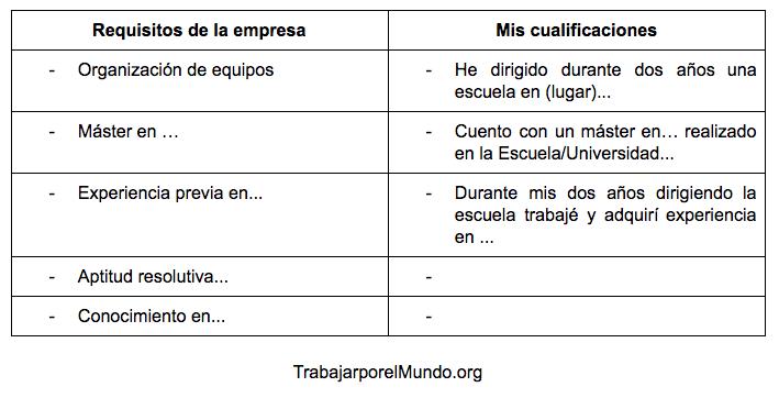 Tabla de aptitudes para carta de presentación
