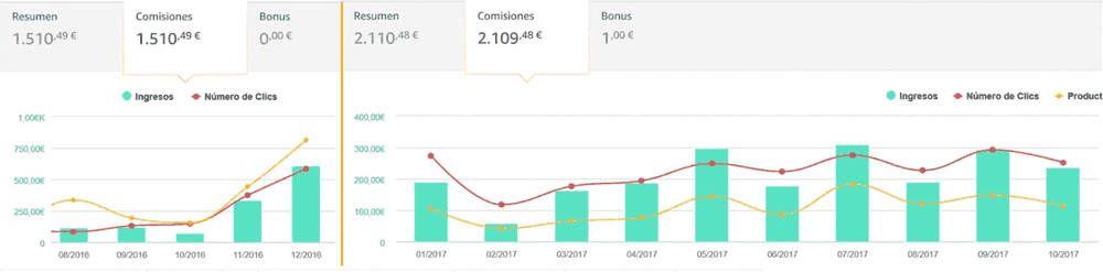 Ganar dinero desde Casa crear página web