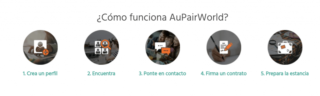 Cómo funciona AuPairWorld