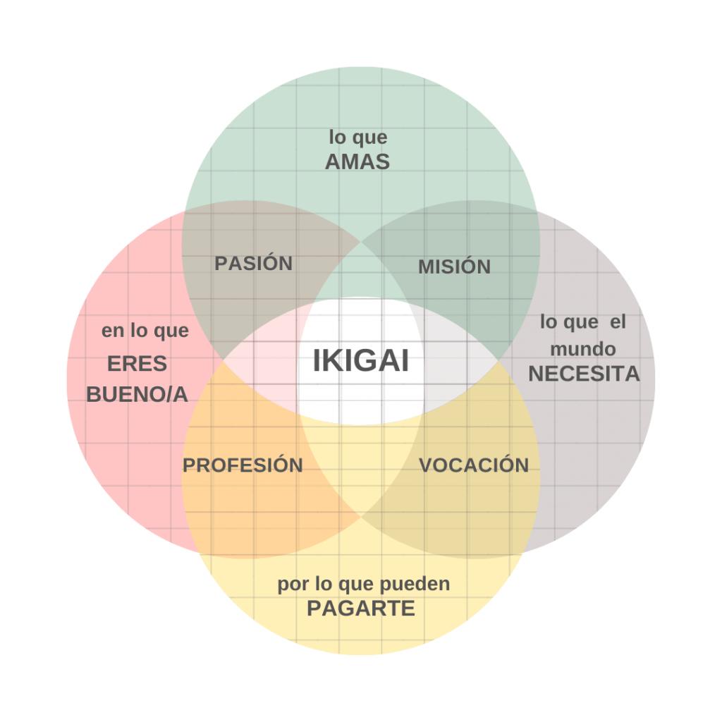 Ikigai un concepto japonés que significa «la razón de vivir» o «la razón de ser».