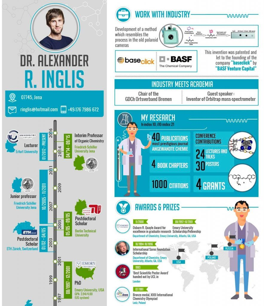 Ejemplo de Currículum en inglés infográfico